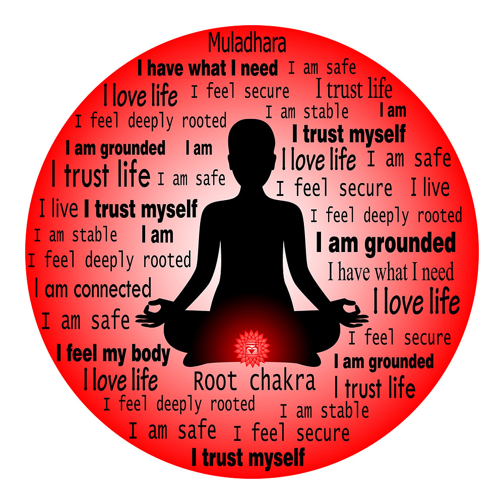 Where is the Root Chakra Located